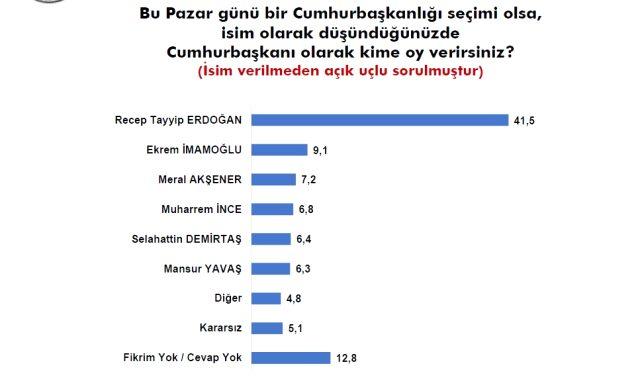 Sonar'ın son anketinde Babacan ve Davutoğlu'na soğuk duş!