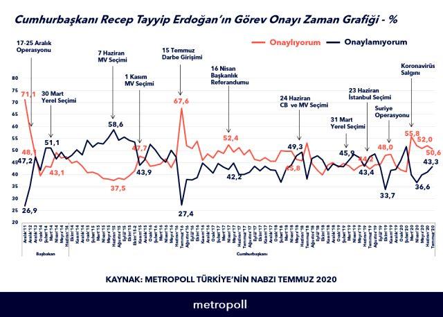 MetroPOLL anketinde Erdoğan'a görev onayı verenlerin oranı yüzde 50'yi aştı