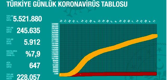 13 Ağustos Perşembe koronavirüs tablosu Türkiye! Koronavirüsten dolayı kaç kişi öldü? Bugün koronavirüs vaka, iyileşen, ağır hasta sayısı son durum!
