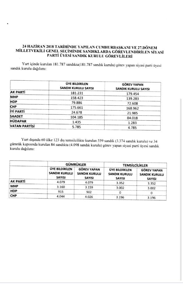 Muharrem İnce'nin 'CHP, sandıkları boş bıraktı' sözü belgelerle doğrulandı