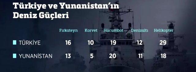 Emekli Tümamiral Deniz Kutluk, Türkiye ve Yunanistan'ın deniz güçlerini değerlendirdi: Çatışma Yunanlar için kötü olur