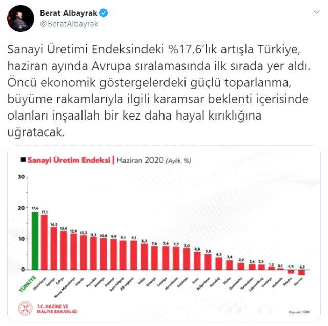 Son Dakika: Türkiye, sanayi üretim endeksindeki yüzde 17,6'lık artışla Avrupa'da ilk sırada yer aldı