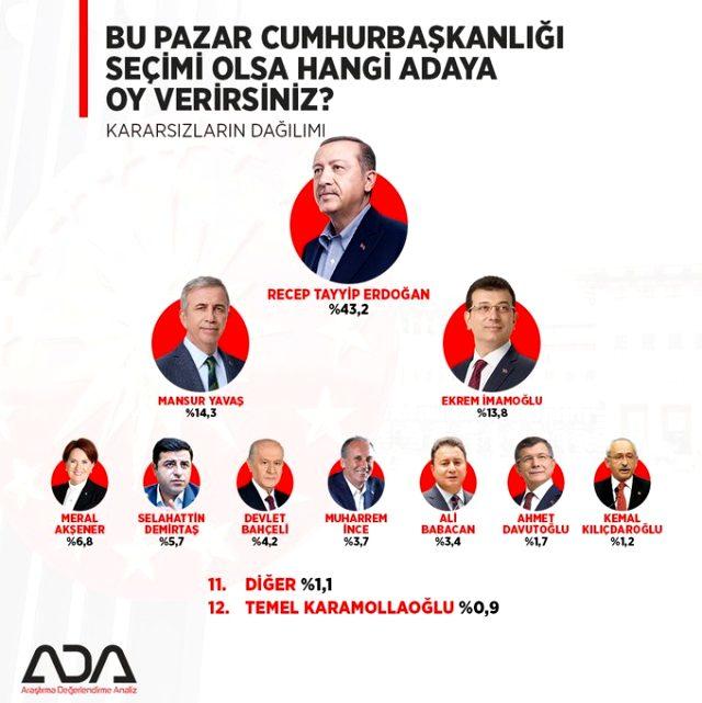Yapılan bir ankette katılımcılara 'Sizce Türkiye'nin yönetim sistemi ne olmalı?' sorusu yöneltildi