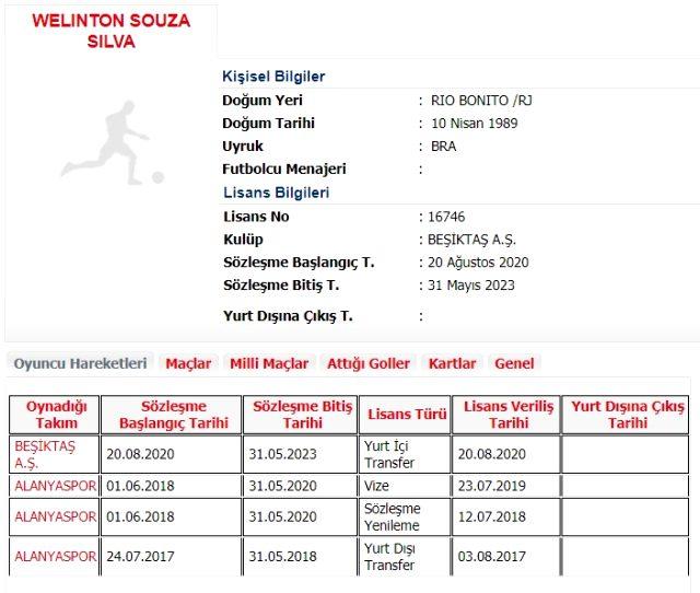 Son Dakika: Beşiktaş, Alanyasporlu Welinton'u 3 yıllığına kadrosuna kattı