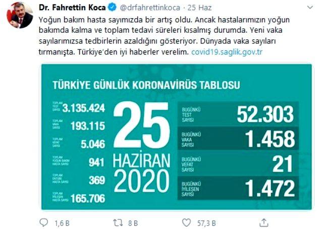 Son Dakika: Türkiye'de 20 Ağustos günü koronavirüs kaynaklı 19 can kaybı, 1412 yeni vaka tespit edildi