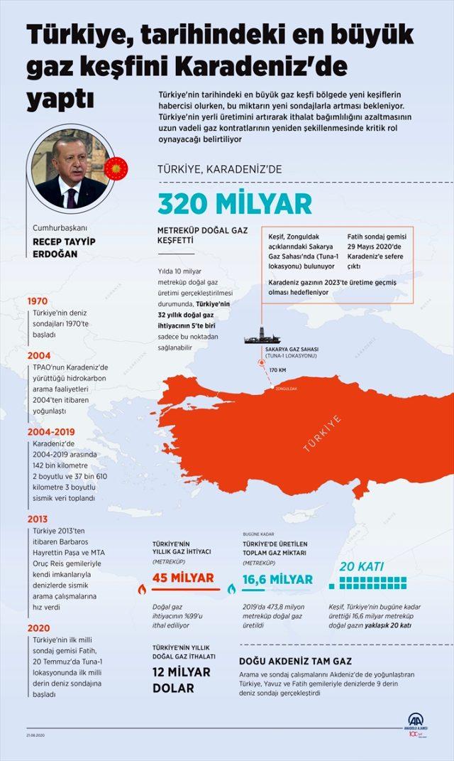 Tarihi keşfin ardından Türkiye en fazla doğal gaz rezervine sahip 32. ülke konumuna geldi