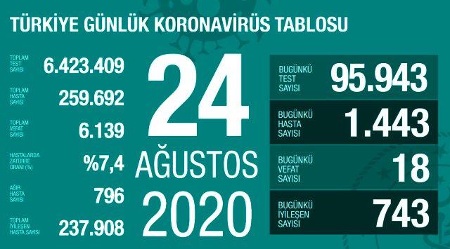 Son Dakika: Türkiye'de 24 Ağustos günü koronavirüs kaynaklı 18 can kaybı, 1443 yeni vaka tespit edildi