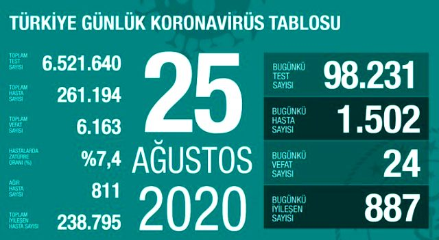 Son Dakika: Türkiye'de 26 Ağustos günü koronavirüs kaynaklı 20 can kaybı, 1313 yeni vaka tespit edildi