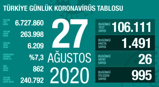 Son Dakika: Türkiye'de 27 Ağustos günü koronavirüs kaynaklı 26 can kaybı, 1491 yeni vaka tespit edildi