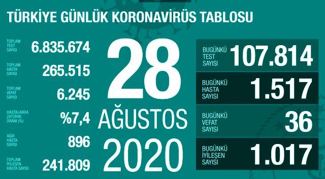 Son Dakika: Türkiye'de 28 Ağustos günü koronavirüs kaynaklı 36 can kaybı, 1517 yeni vaka tespit edildi