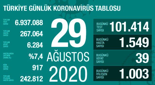 Son Dakika: Türkiye'de 29 Ağustos günü koronavirüs kaynaklı 39 can kaybı, 1549 yeni vaka tespit edildi