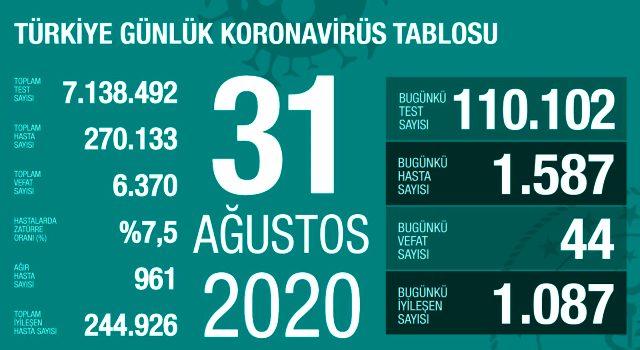 Son Dakika: Türkiye'de 31 Ağustos günü koronavirüs nedeniyle 44 kişi hayatını kaybetti, 1587 yeni vaka tespit edildi.