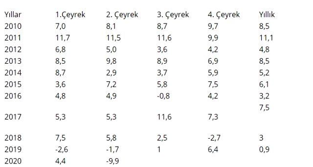 Son Dakika: Türkiye ekonomisi 2020'nin ikinci çeyreğinde yüzde 9,9 daraldı