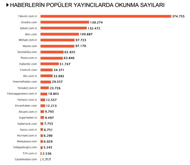 Habermetre 31 Ağustos - 7 Eylül arası Türkiye'nin en çok konuşulan isimlerini açıkladı!