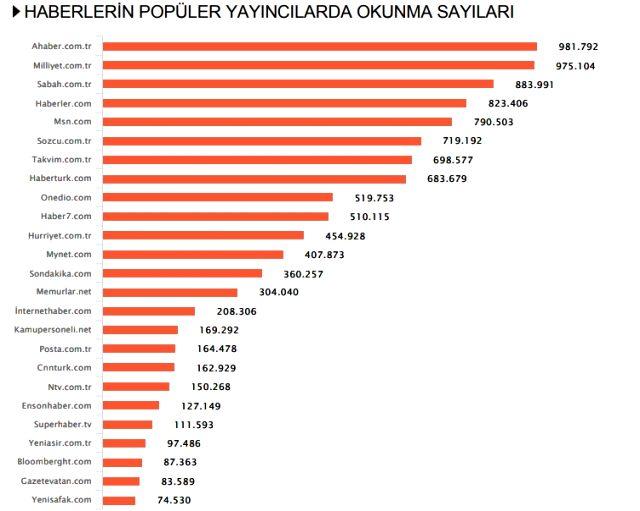 Habermetre, 31 Ağustos - 7 Eylül haftası Türkiye'nin en çok konuşulan konularını açıkladı!