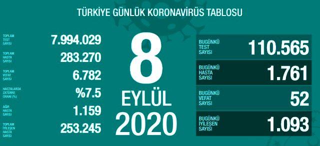 Son Dakika: Türkiye'de 8 Eylül günü koronavirüs nedeniyle 52 kişi vefat etti, 1761 yeni vaka tespit edildi
