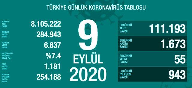Son Dakika: Türkiye'de 9 Eylül günü koronavirüs nedeniyle 55 kişi vefat etti, 1673 yeni vaka tespit edildi