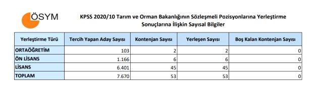 KPSS-2020/10 yerleştirme sonuçları açıklandı! Tarım ve Orman Bakanlığının Sözleşmeli personel tercih sonuçları sorgulama