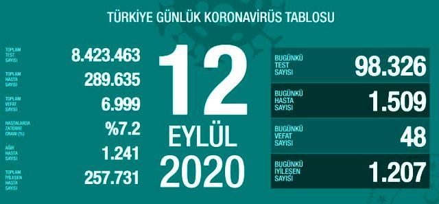 Son Dakika: Türkiye'de 12 Eylül günü koronavirüs kaynaklı 48 can kaybı,1509 yeni vaka tespit edildi