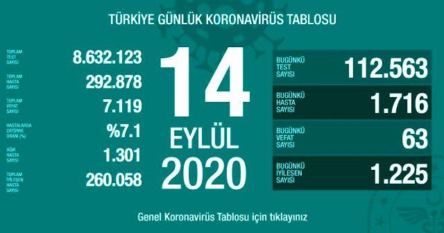 Son Dakika: Türkiye'de 14 Eylül günü koronavirüs kaynaklı 63 can kaybı, 1716 yeni vaka tespit edildi