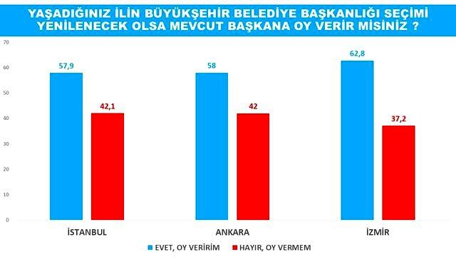 Son büyükşehir anketinde anketinde bomba sonuçlar! Korona tedavisi gören başkan zirveye yerleşti