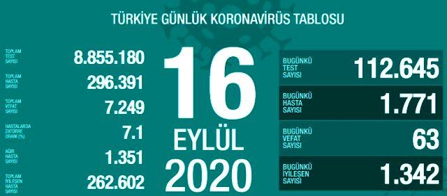 Son Dakika: Türkiye'de 16 Eylül günü koronavirüs nedeniyle 63 kişi vefat etti, 1771 yeni vaka tespit edildi