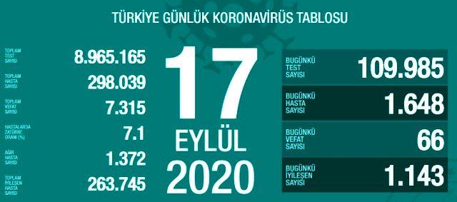 Son Dakika: Türkiye'de 17 Eylül günü koronavirüs nedeniyle 66 kişi vefat etti, 1648 yeni vaka tespit edildi