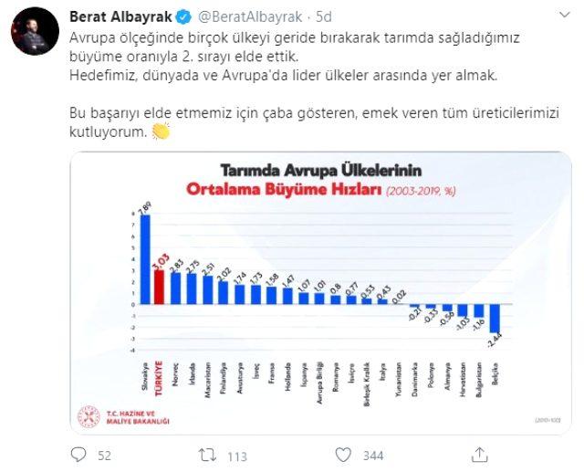 Bakan Albayrak: Türkiye tarımsal büyümede Avrupa genelinde ikinci oldu