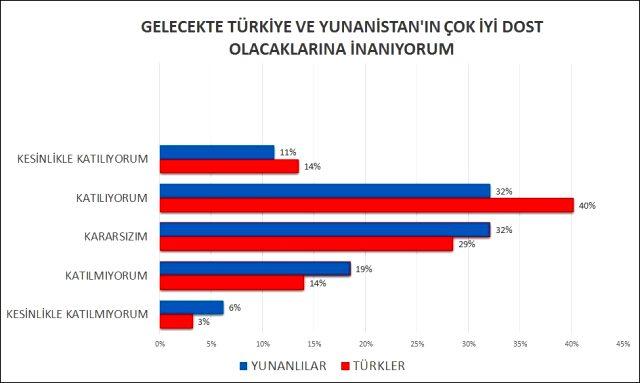 Türkler Yunanlıları, Yunanlılar Türkleri anlattı