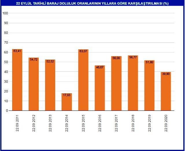İstanbul barajlarında doluluk, son 5 yılın en düşük seviyesinde... Yüzde 40'ın altına indi