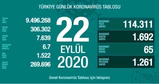 Son Dakika: Türkiye'de 22 Eylül günü koronavirüs kaynaklı 65 can kaybı, 1692 yeni vaka tespit edildi