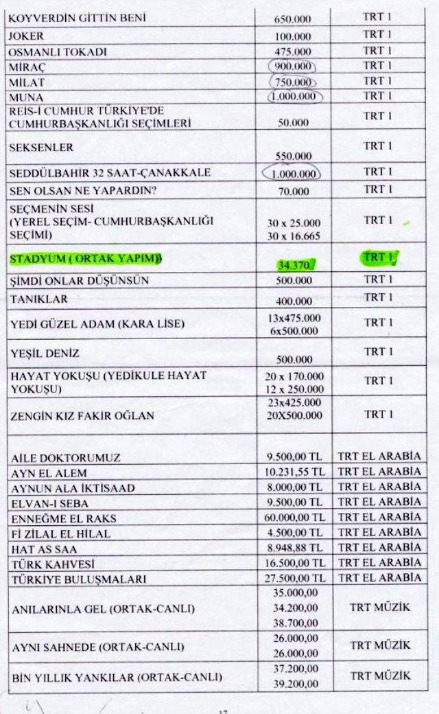 CHP'li isimden bomba iddia! Ersin Düzen'in TRT'den ne kadar para aldığını belgeyle ortaya koydu