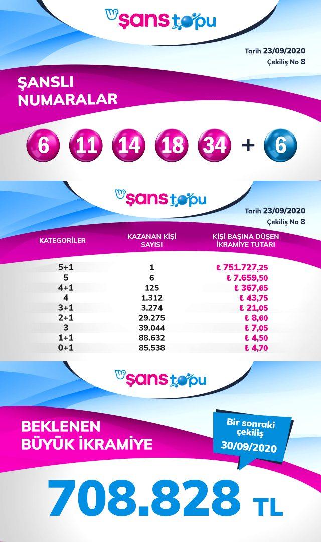 Şans Topu bilet sorgulama! Şans Topu sonuçları 23 Eylül: Milli Piyango Online Sayısal Loto sonuçları açıklandı!