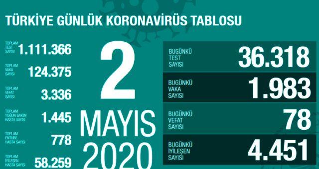 Son Dakika: Türkiye'de 23 Eylül günü koronavirüs kaynaklı 72 can kaybı, 1767 yeni vaka tespit edildi