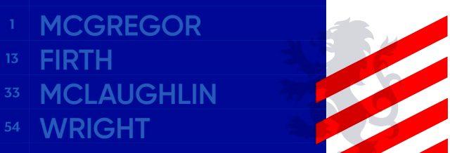 Galatasaray'ın rakibi Rangers hangi ülkenin takımı? Rangers nerenin takımı? Rangers'te hani oyuncular ve teknik direktörü kim? Rangers hangi ligde?