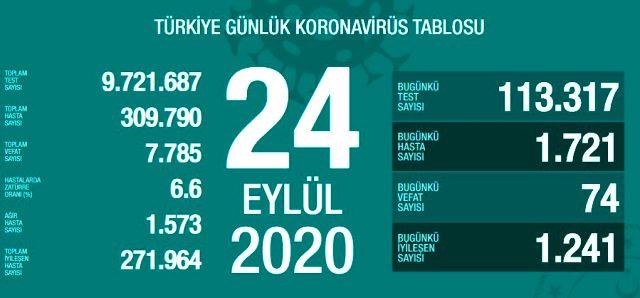 Son Dakika: Türkiye'de 24 Eylül günü koronavirüs kaynaklı 74 can kaybı, 1721 yeni vaka tespit edildi