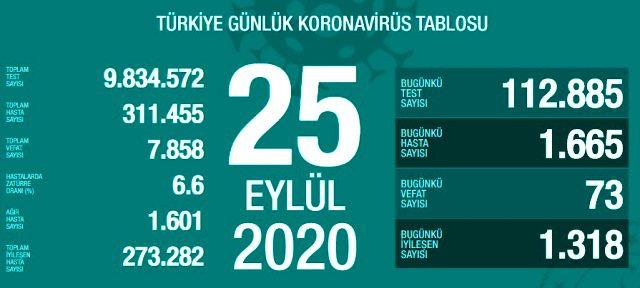 Son Dakika: Türkiye'de 25 Eylül günü koronavirüs kaynaklı 73 can kaybı, 1665 yeni vaka tespit edildi