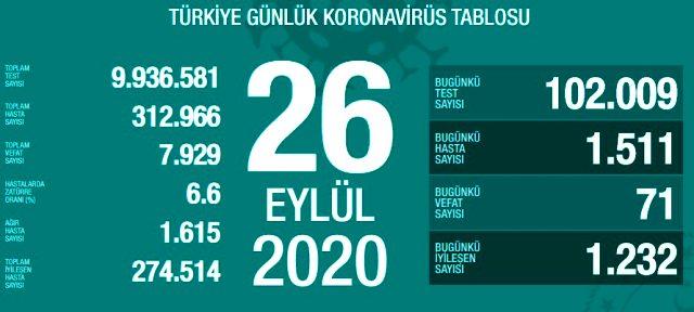 Son Dakika: Türkiye'de 26 Eylül günü koronavirüs nedeniyle 71 kişi vefat etti, 1511 yeni vaka tespit edildi