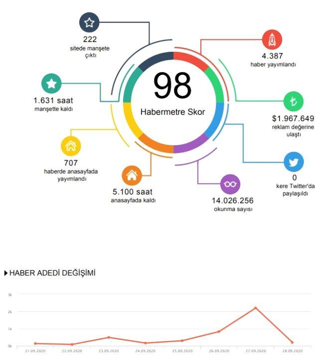 Haftanın en popüler konuları neler? Habermetre, 21 - 28 Eylül Türkiye'nin en çok konuşulan konularını açıkladı!