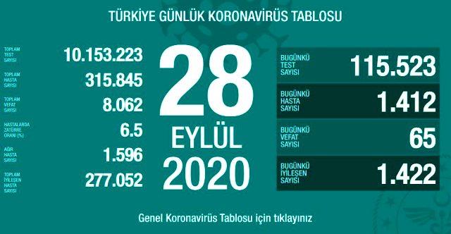 Son Dakika: Türkiye'de 28 Eylül günü koronavirüs kaynaklı 65 can kaybı, 1412 yeni vaka tespit edildi