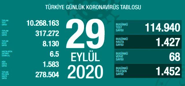 Son Dakika: Türkiye'de 29 Eylül günü koronavirüs nedeniyle 68 kişi vefat etti, 1427 yeni vaka tespit edildi