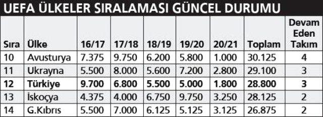 Ülke puanı sıralamasında Türkiye, Ukrayna'nın gerisine düştü