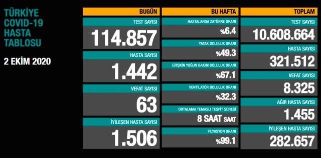 Son Dakika: Türkiye'de 2 Ekim günü koronavirüs nedeniyle 63 kişi vefat etti, 1442 yeni vaka tespit edildi