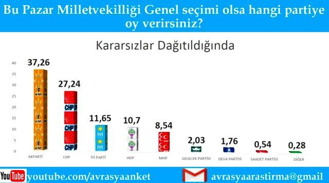 Son seçim anketinden çıkan sonuç MHP Lideri Bahçeli'yi küplere bindirecek
