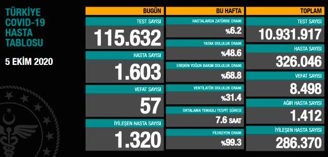Son Dakika: Türkiye'de 5 Ekim günü koronavirüs kaynaklı 57 can kaybı, 1603 yeni vaka tespit edildi