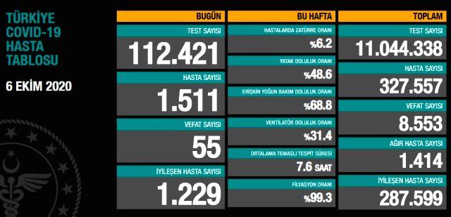 Son Dakika: Türkiye'de 6 Ekim günü koronavirüs kaynaklı 55 can kaybı, 1511 yeni hasta tespit edildi