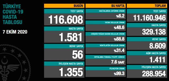 Son Dakika: Türkiye'de 7 Ekim günü koronavirüs kaynaklı 56 can kaybı, 1581 yeni hasta tespit edildi