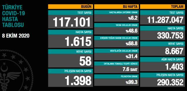 Son Dakika: Türkiye'de 8 Ekim günü koronavirüs kaynaklı 58 can kaybı, 1615 yeni vaka tespit edildi