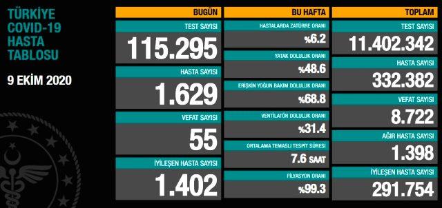 Son Dakika: Türkiye'de 9 Ekim günü koronavirüs kaynaklı 55 can kaybı, 1629 yeni vaka tespit edildi