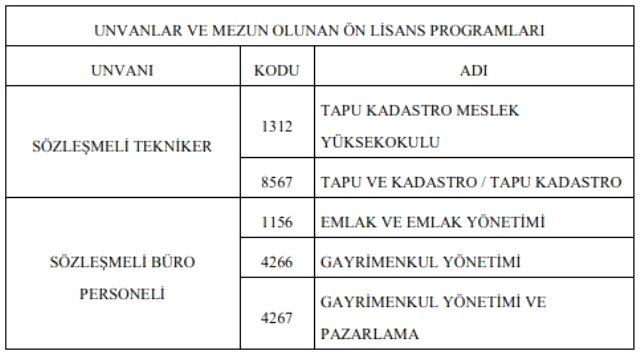 Tapu ve Kadastro Genel Müdürlüğü personel alımı: Tapu Kadastro personel alımı başvurusu nasıl yapılır, şartları neler?